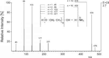Polyethylene Mass Spectrometry