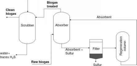 Water Scrubbing For Biogas