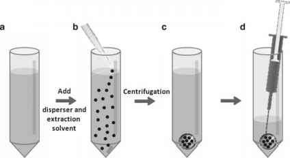 Micro Liquid Liquid Extraction