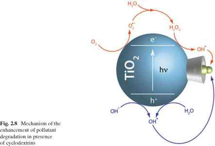 Advanced Oxidation Picture