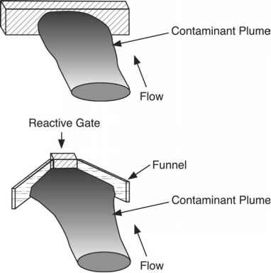Funnel And Gate