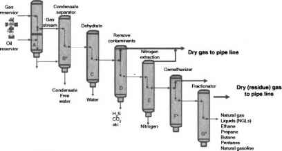 Gas Processing Schematic