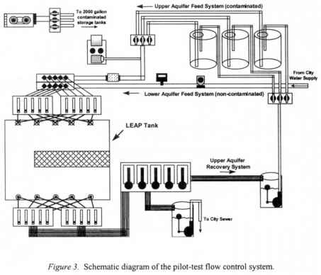 Pilot Test Sve Diagram