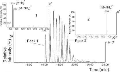 Lauryl Alcohol Ethoxylates Mass Spectrum