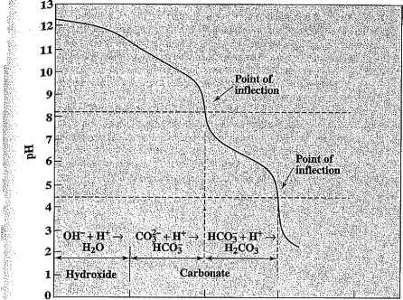Alkalinity Titration Curve