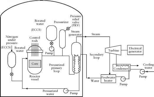 Pressurized Water Reactor Eccs