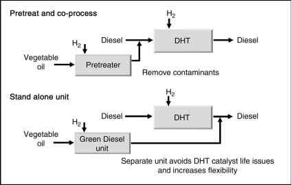 Renewable Diesel Process Diagram