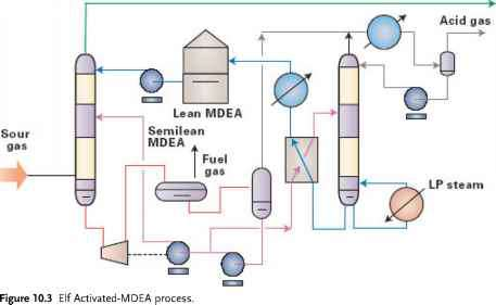 Mdea Gas Sweetening