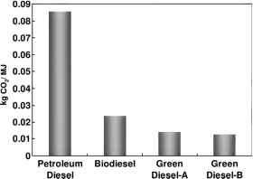 Green Diesel Production